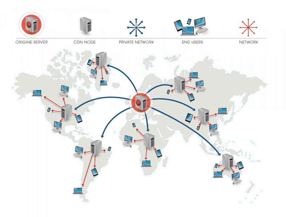 .Net and Windows Server, cdn