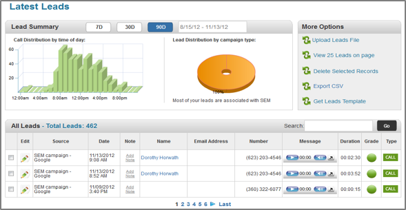 SaaS-based campaign performance dashboard